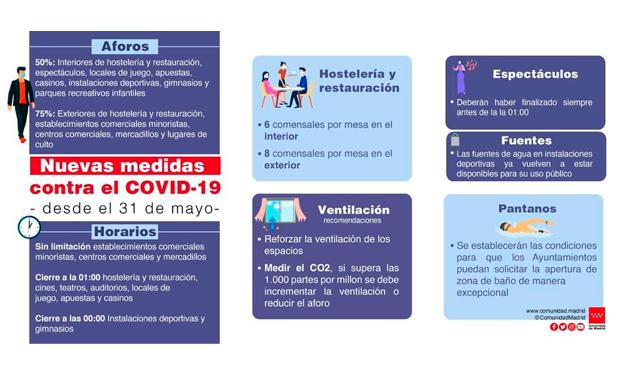 Cartel nuevas medidas COVID 31 mayo